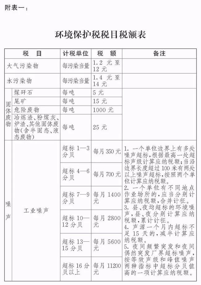 2018年环保税税目表