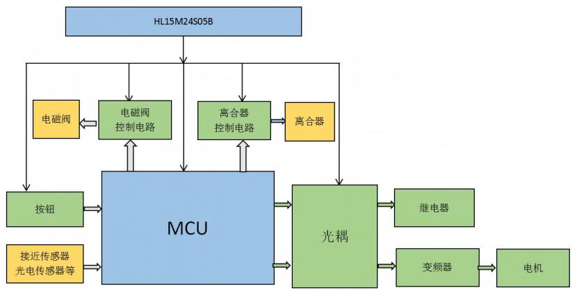 部分主要是单片机,控制电路包括光耦,mos控制电路,受控模块包括电磁阀