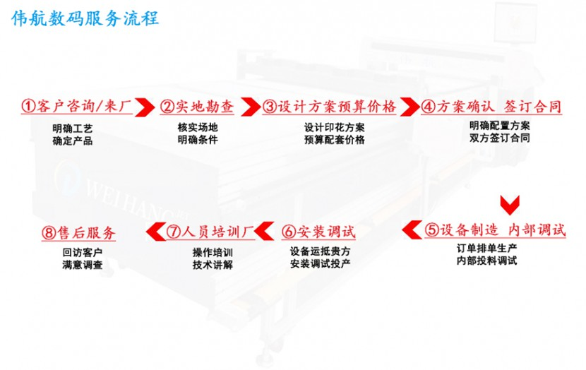 伟航数码服装印花机服务流程