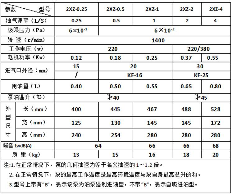 ML-2XZ直联旋片式真空泵参数