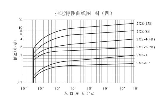 ML-2XZ直联旋片式真空泵流量曲线图