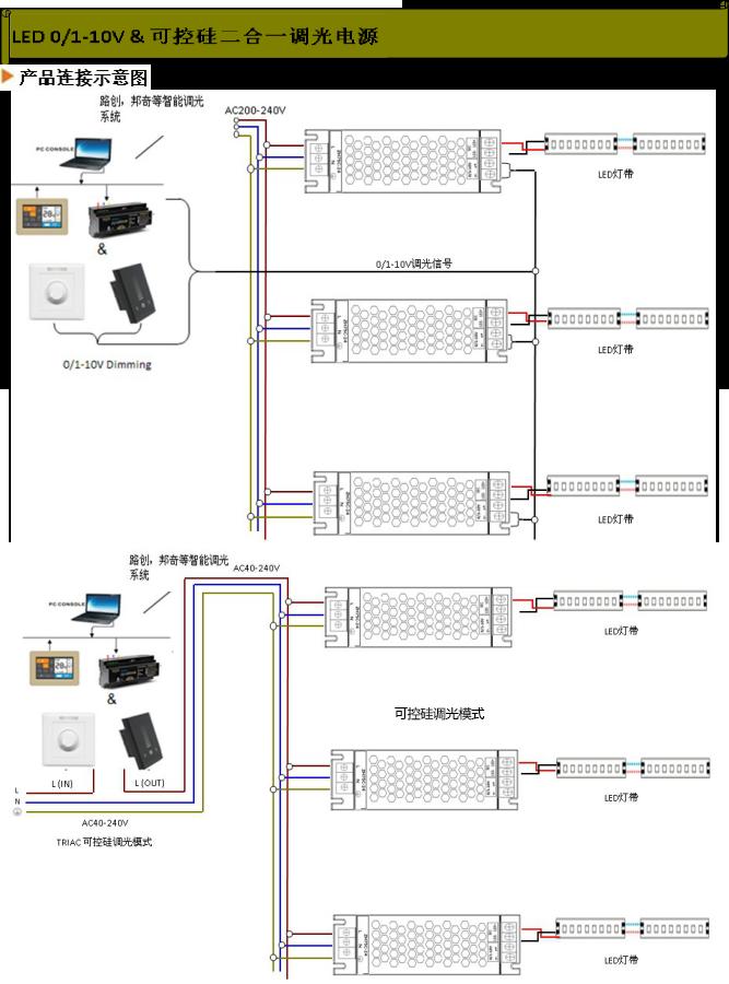 LED调光电源调光系统