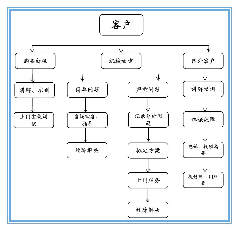 东莞高鑫检测设备售后流程